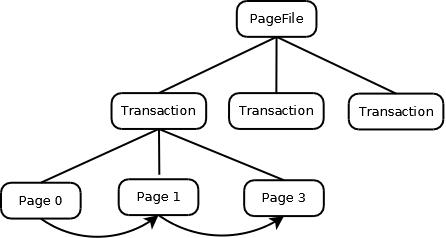 Kahadb - PageFile