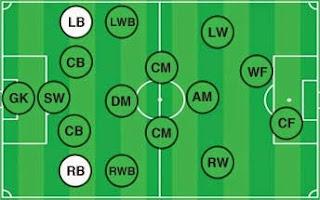 posisi pemain sepak bola (full back)