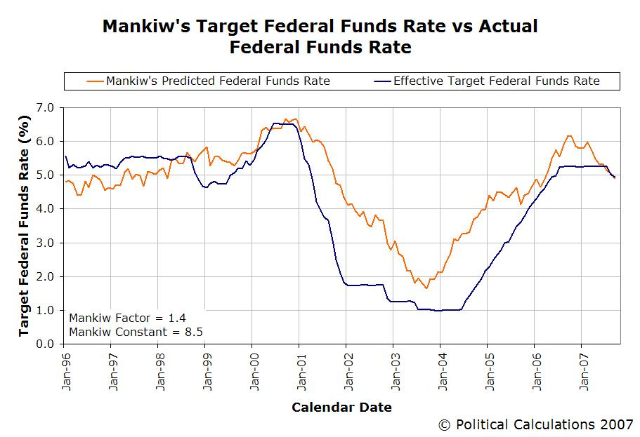 Predicted FFR vs Actual, Mankiw Factor 1.4, January 1996 to September 2007