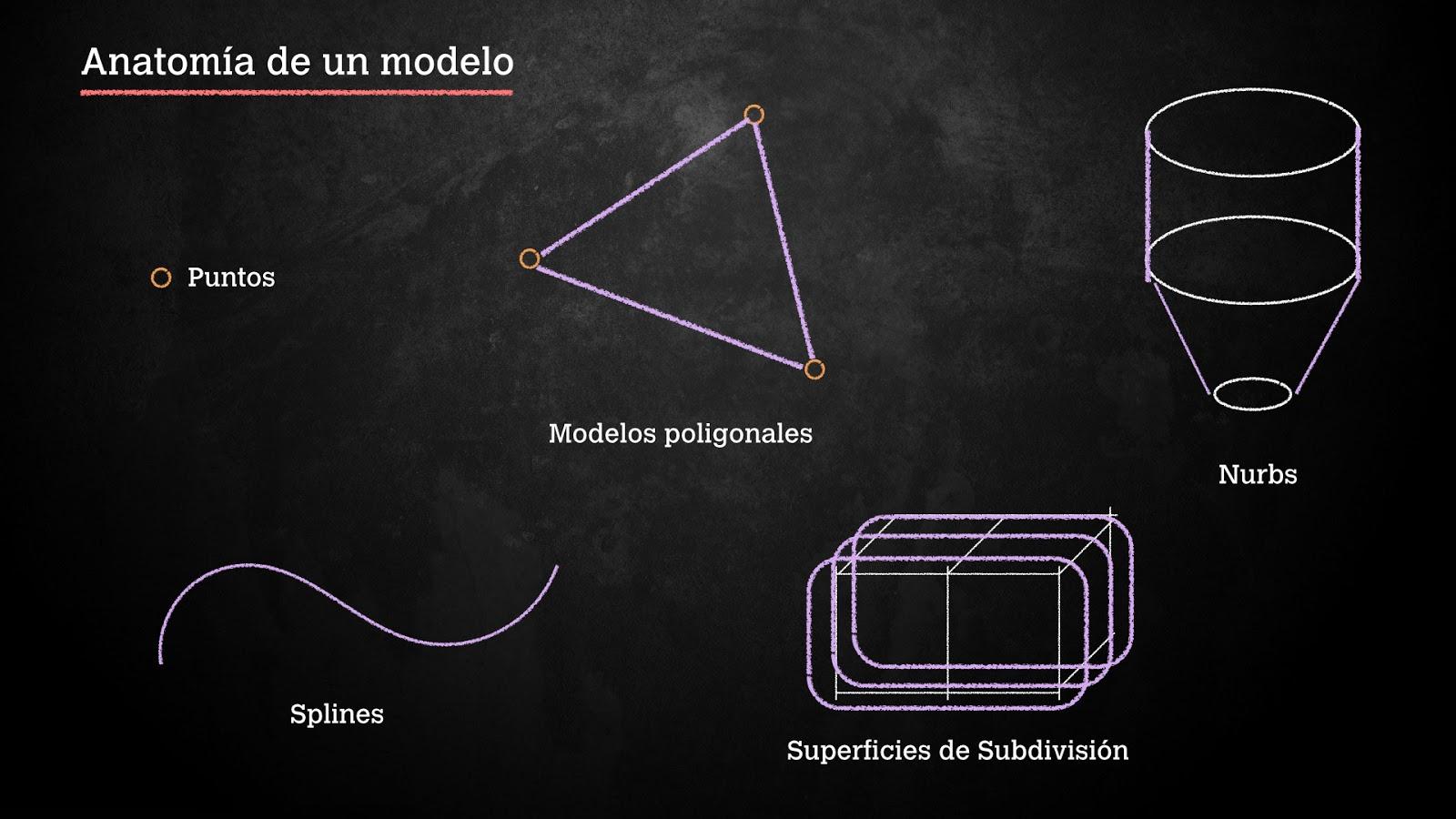 Cinema4D en español: 3.2 Anatomía de un modelo