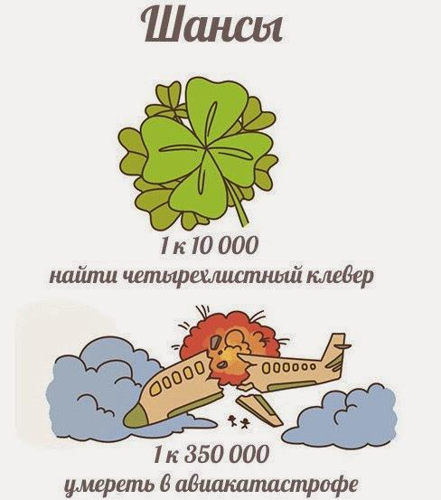 ваши шансы найти четырехлистный клевер 1 к 10000, умереть в авиакатастрофе 1 к 350000