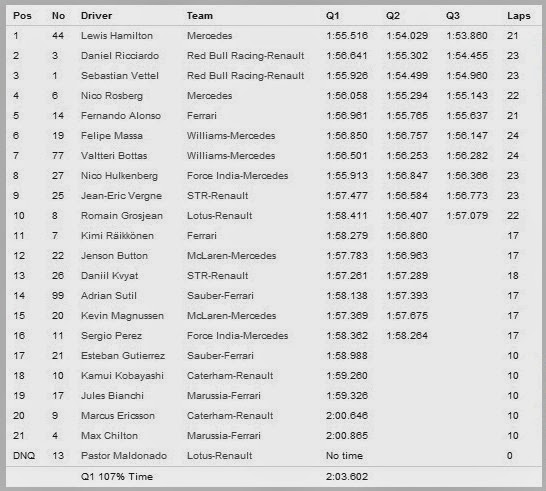 Hasil Kualifikasi Formula 1 2014 Shanghai China