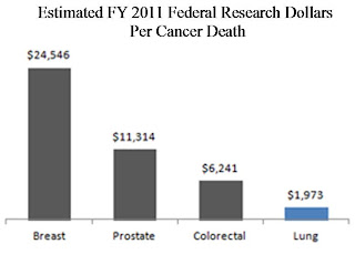Estimated 2011 Federal Research Dollars Per Cancer Death