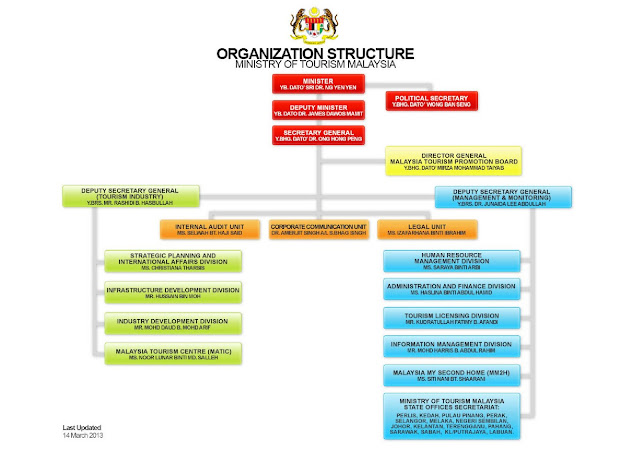 singapore airlines organizational structure Based at singapore changi airport, singapore airlines is the national carrier of singapore using a fleet of wide-body boeing and airbus aircraft, including the a380 of which.