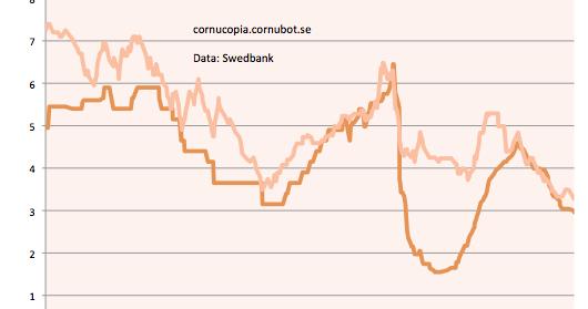 swedbank rörlig ränta