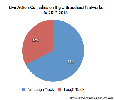 Pie Chart of Laugh Tracks in Comedies in 2012-2013