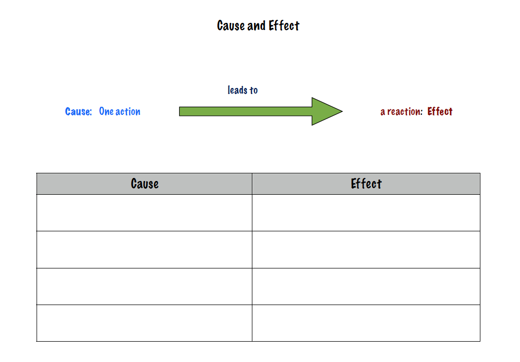 cause and effect essay graphic organizer