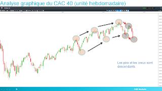CAC 40 baissier pour la théorie de Dow