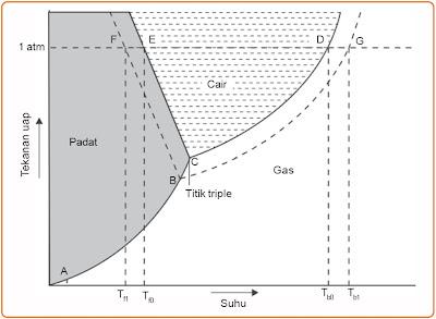 Diagram P – T air dan suatu larutan berair.