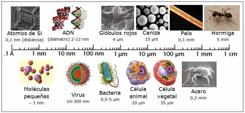 tamaño de un nanómetro