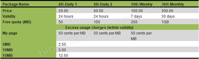 Prepaid Packages