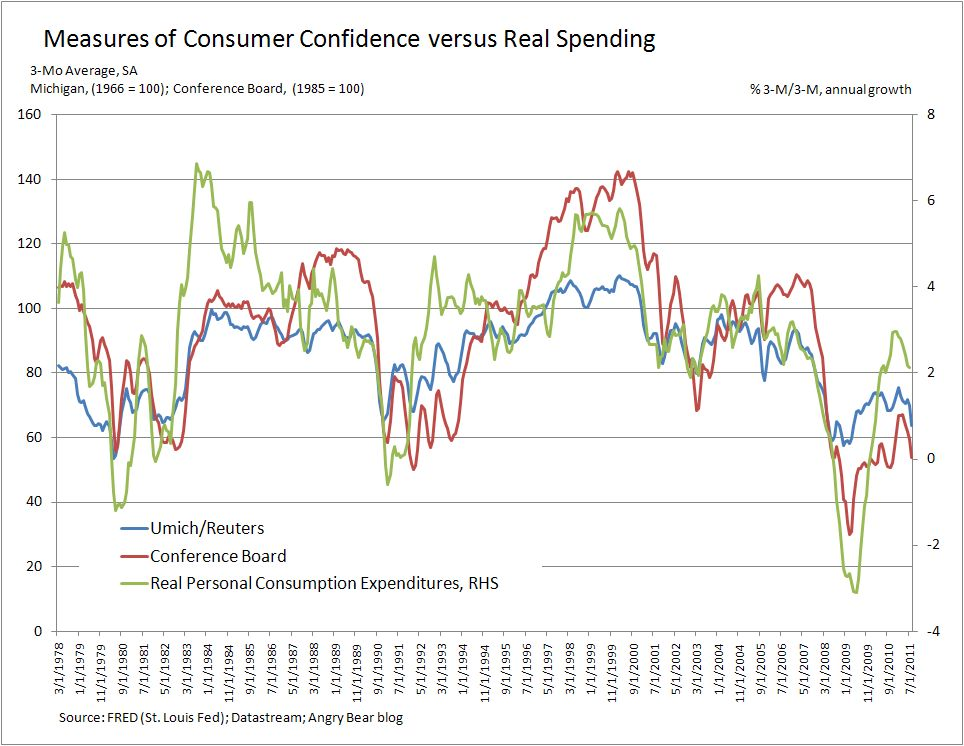 definition consumer confidence index
