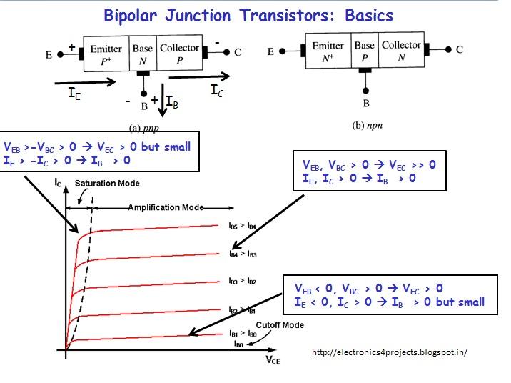 Bipolar Junction Transistors