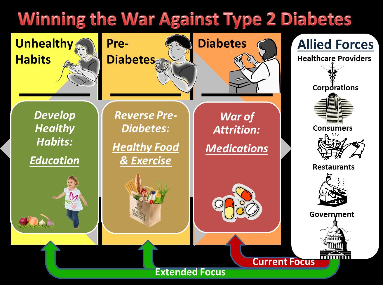 2 adult diabetes in type