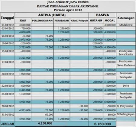 Daftar persamaan dasar akuntansi perusahaan jasa