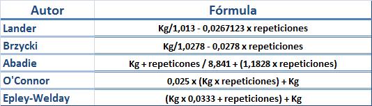 fórmulas1rm