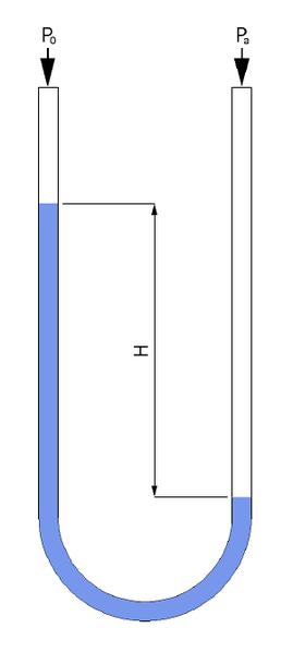 U-tube manmeter