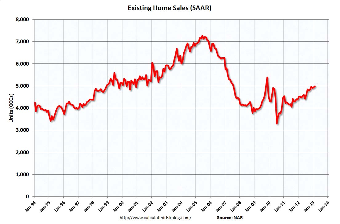 Existing home sales | Wood on Fire - Topics of Lumber Industry