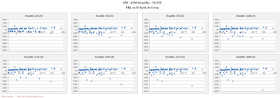 SPX Short Options Straddle Scatter Plot IV Rank versus P&L - 52 DTE - Risk:Reward 25% Exits