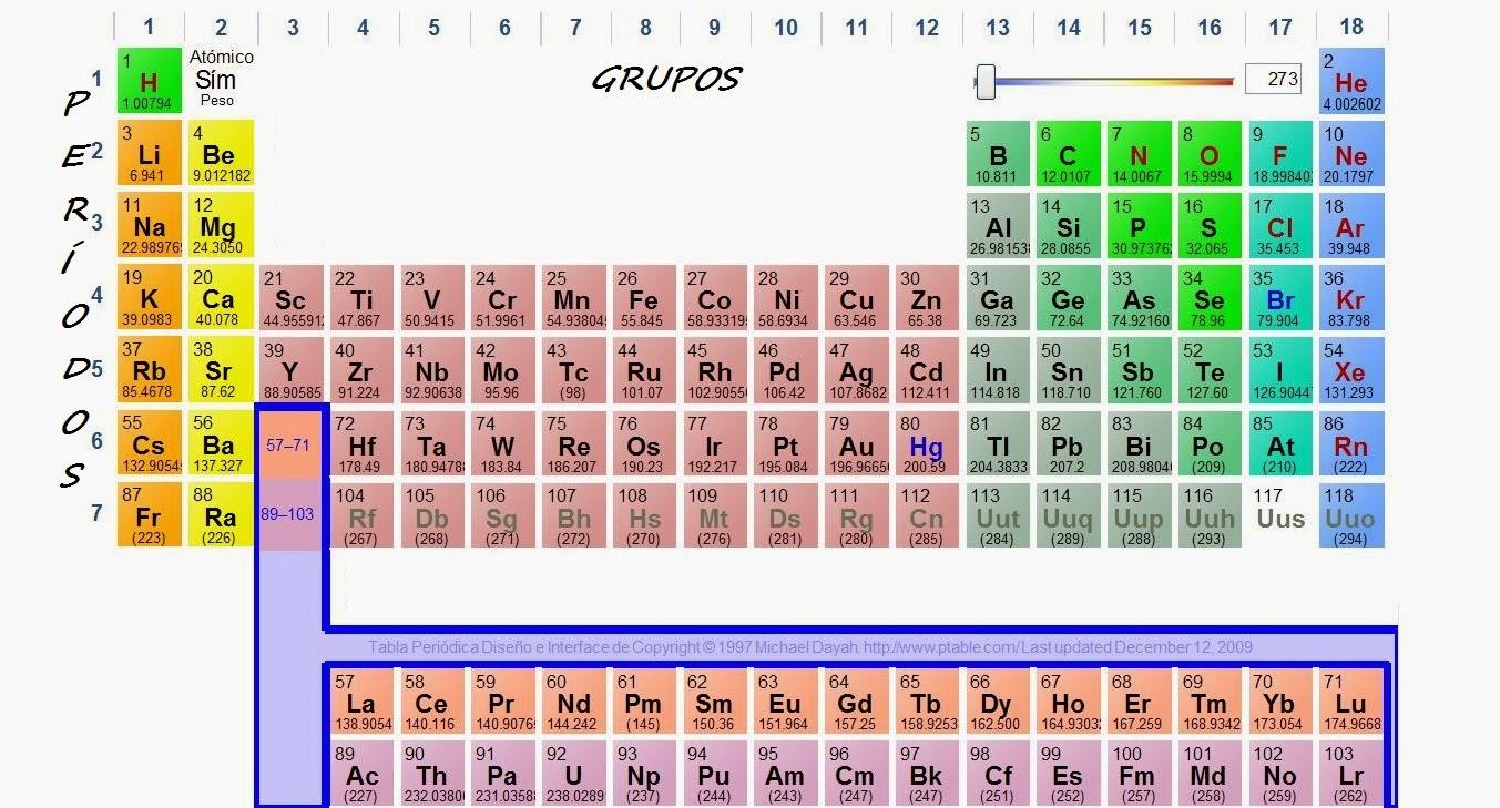Columnas de la tabla periodica definicion gallery periodic table tabla periodica grupos y filas images periodic table and sample tabla periodica de los elementos quimicos urtaz Choice Image