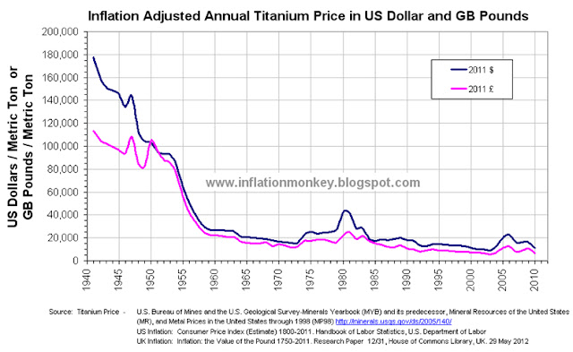 Chart showing the historic inflation adjusted titanium price since 1941 to 2010 in US Dollars and UK Pounds