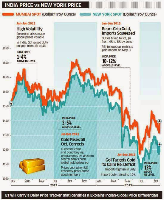MCX, Comex Gold, The arbitrage opportunity Import Duty, Indian Rupee Currency Movement