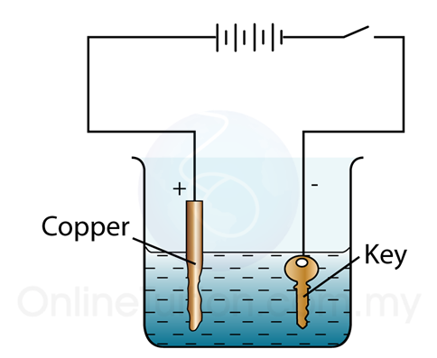 Zinc Electroplating Diagram Electroplating;...