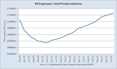 Total private payrolls: All Employees: Total Private Industries from February 2009 through July 2012, showing turn-around in decline in February 2010 and job growth since February 2010