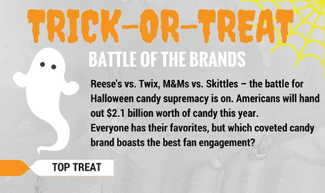 Trick or Treat Battle of the Brands