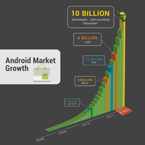 Google: Android Market Growth