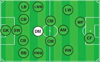 posisi pemain sepak bola (defending midfielder)