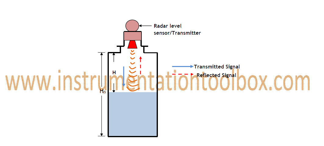 Non contact+Radar+Level+measurement+Sensor operating principle of non contacting radar level sensors gauges radar level transmitter wiring diagram at crackthecode.co