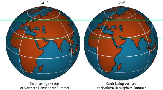 Earth's Tilt vis-a-vis the major land masses