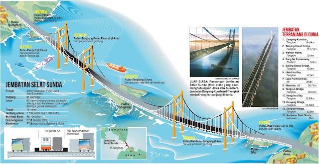 Alasan sulitnya pembangunan jembatan selat sunda