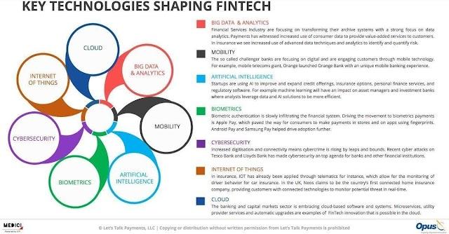 Key technologies shaping #fintech