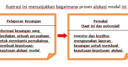 Meme Bali Akuntansi Keuangan Dan Standar Akuntansi