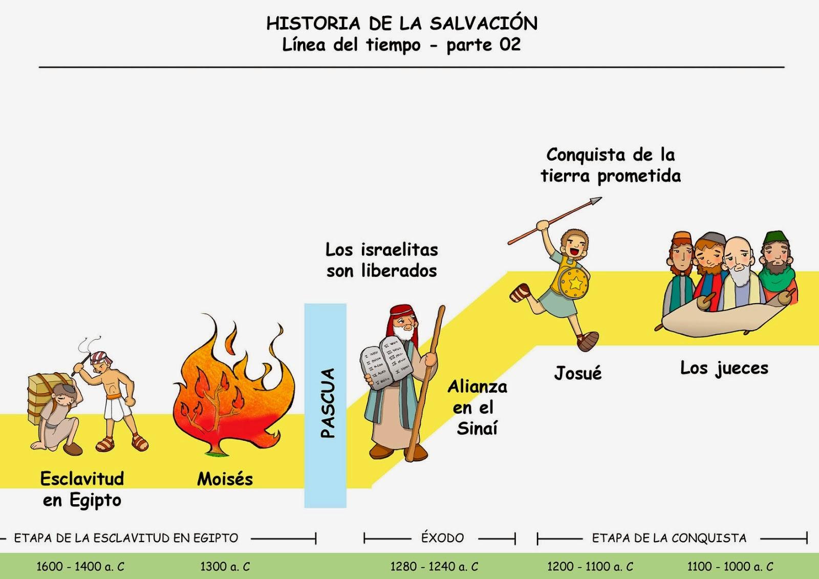 Línea del tiempo de la Historia de la Salvación. Colorear. | Ana de ...