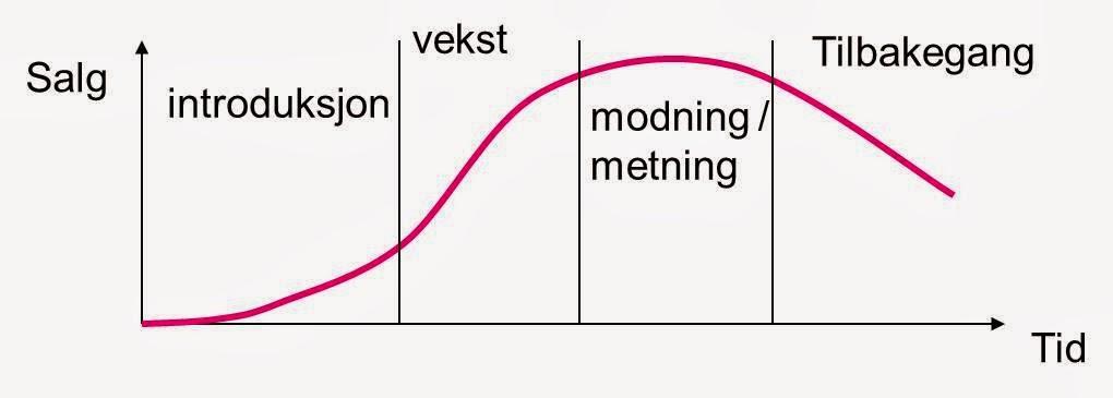 Produktets livssyklus modell