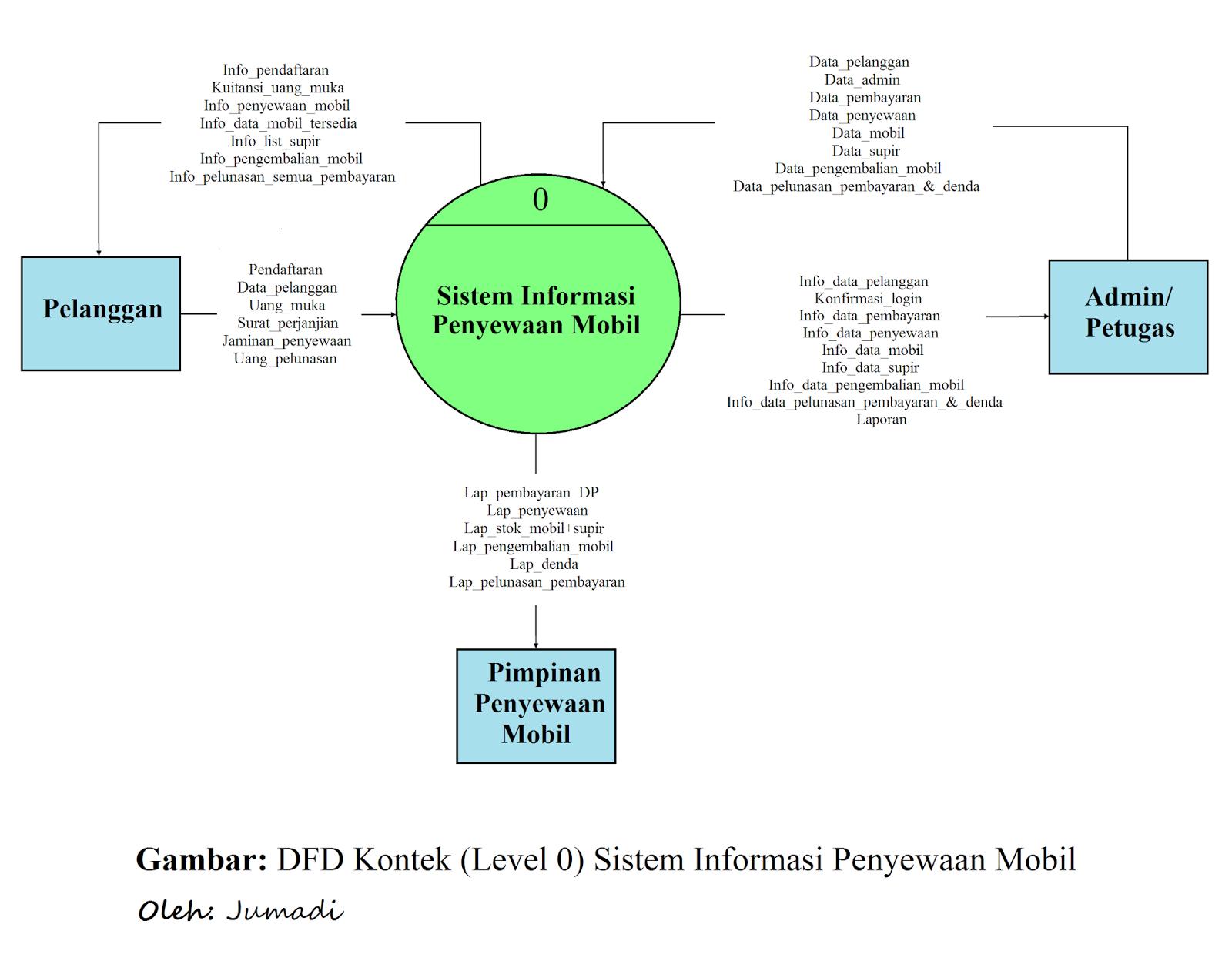 Contoh pembuatan erd dan dfd dalam sistem penyewaan mobil d data flow diagram dfd kontek level 0 sistem informasi penyewaan mobil ccuart Gallery