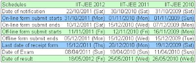 IIT JEE 2013 Exam Date