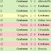 Crotone - Brescia over 2,5 @ 2,10