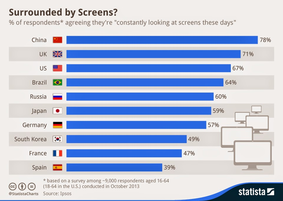 How many layers of digital screen separates us