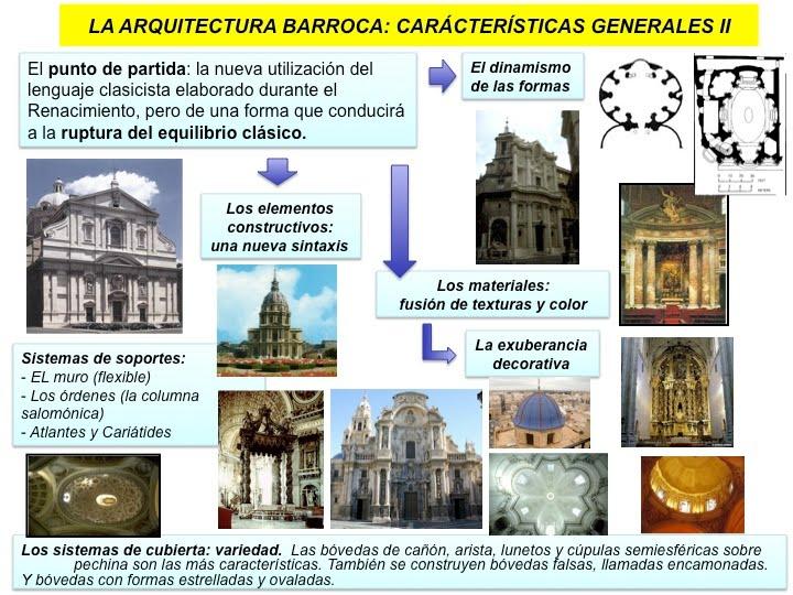 la arquitectura renacentista y barroca On arquitectura barroca caracteristicas