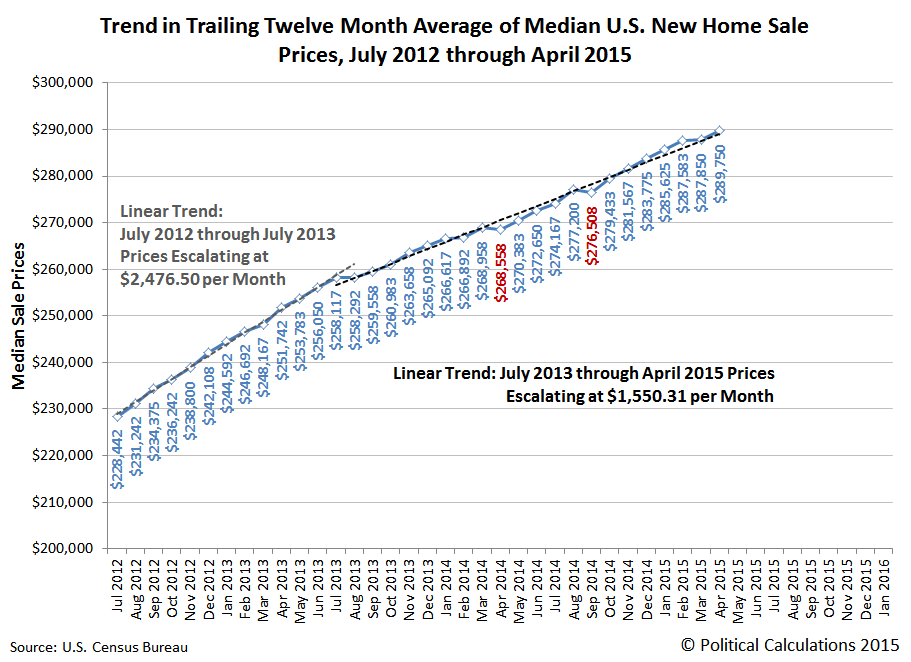 Trend in Trailing Twelve Month Average of Median U.S. New Home Sale Prices, July 2012 through April 2015