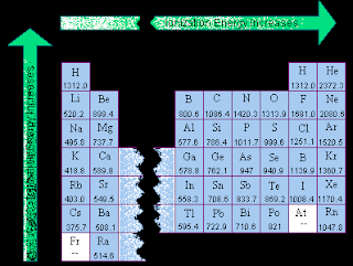 Periodic table electronegativity noble gases ionization energy veiw a periodic table with first ionization energies chemical elements listed by ionization energy urtaz Image collections