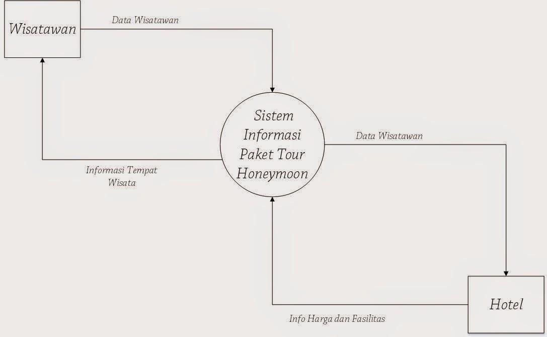 Sistem informasi pariwisata diagram konteks adalah diagram yang terdiri dari suatu proses dan menggambarkan ruang lingkup suatu sistem diagram konteks merupakan level tertinggi dari ccuart Images