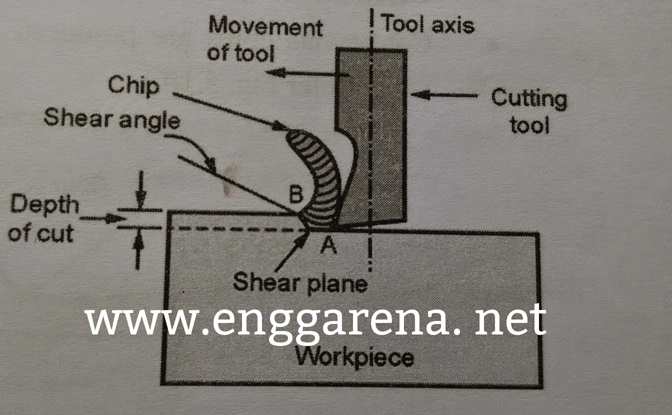 Mechanics of Metal Cutting | Enggarena.net