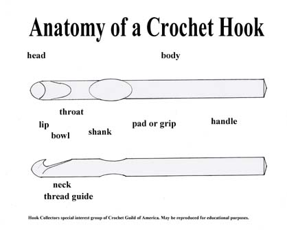 Crochet hook diagram basic guide wiring diagram crochet basics the anatomy of a crochet hook rh ourfamilyblogsabout info crochet stitch diagrams crochet scarf ccuart Image collections
