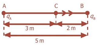 Dua titik A dan B berjarak 5 meter