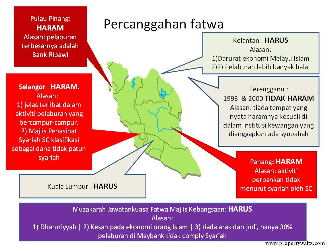 amanah saham bumiputra (asb) haram atau halal? ~ propertywaltz